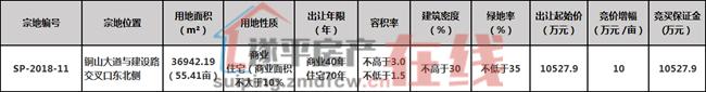 遂平县SP-2018-11号国有建设用地使用权第五次拍卖出让
