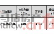 河南省遂平县SP-2019-29号国有建设用地使用权拍卖出让
