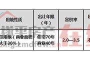河南省遂平县SP--2019--30号宗地国有建设用地使用权网上拍卖出让公告