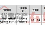 河南省遂平县SP--2019--22号宗地国有建设用地使用权网上拍卖出让公告