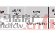 遂平县SP--2020--02号宗地国有建设用地使用权网上出让拍卖公告