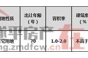 遂平县SP-2019-31号宗地国有建设用地使用权(第三次)网上拍卖出让公告
