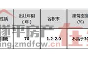 遂平县SP-2019-26A号宗地国有建设用地使用权二次网上拍卖出让公告