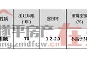 遂平县SP-2019-26B号宗地国有建设用地使用权二次网上拍卖出让公告
