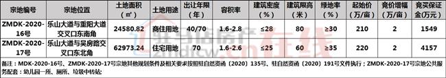 河南省驻马店市ZMDK-2020-16号宗地国有建设用地使用权网上拍卖出让公告