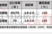 河南省驻马店市ZMDK-2020-17号宗地国有建设用地使用权网上拍卖出让公告